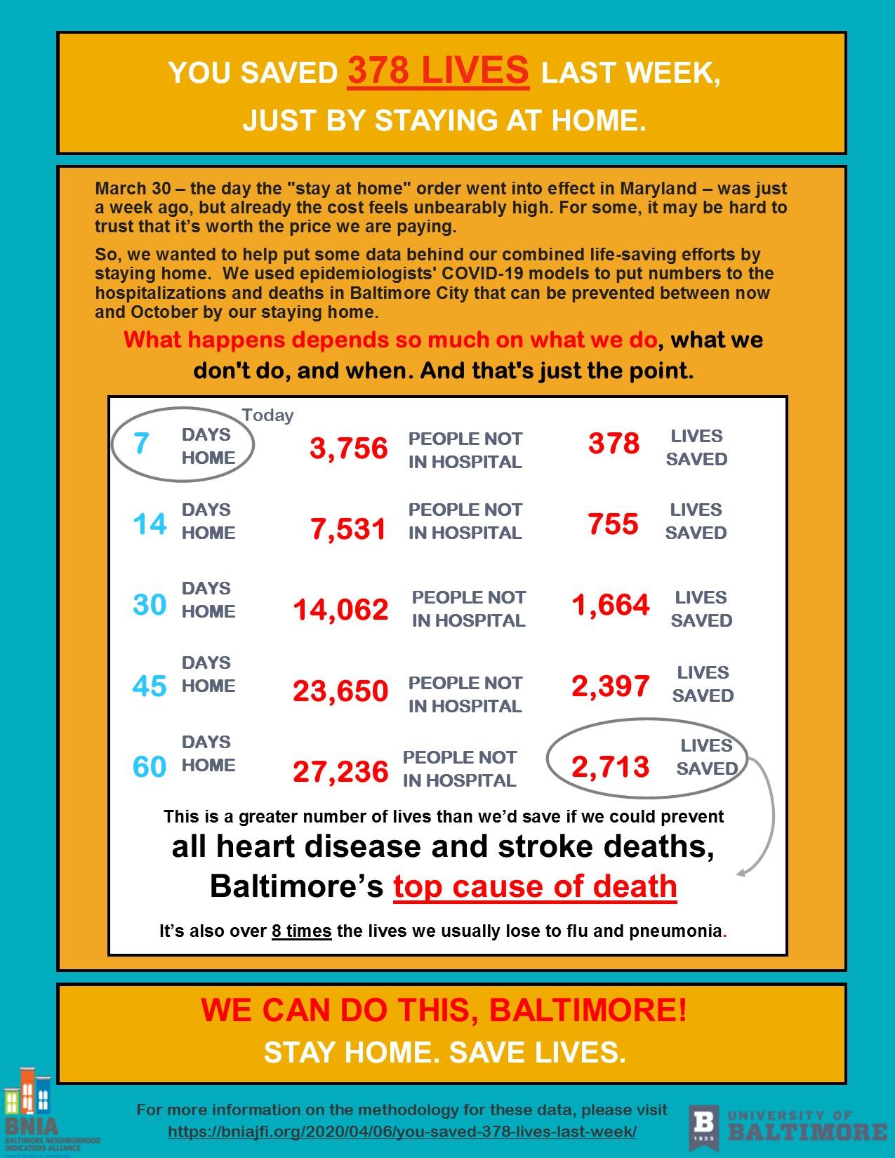 You Saved 378 Lives Last Week